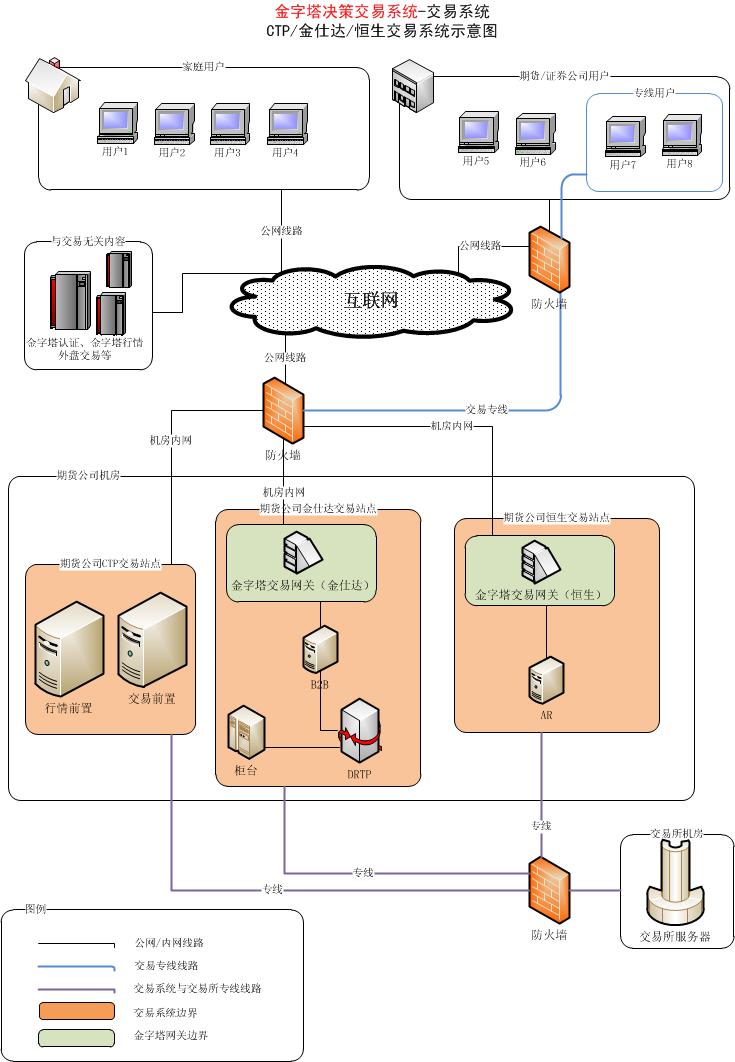 示意图   此主题相关图片如下:金字塔决策交易系统